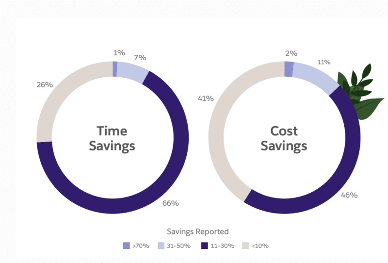 time and cost savings by automation