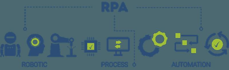 Robotic Process Automation process