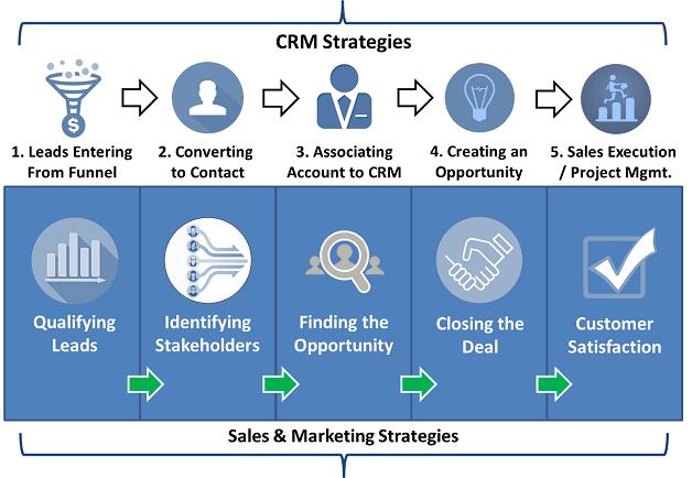 enterprise crm strategy